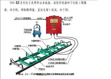 ICS-ST系列矿用电子皮带秤