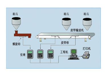 JSP/JZP皮带秤配料系统