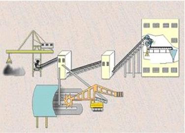 SK输煤程控系统